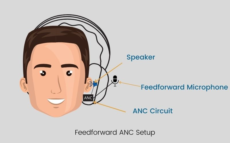 Feedforward ANC Setup in what is active noise cancellation article