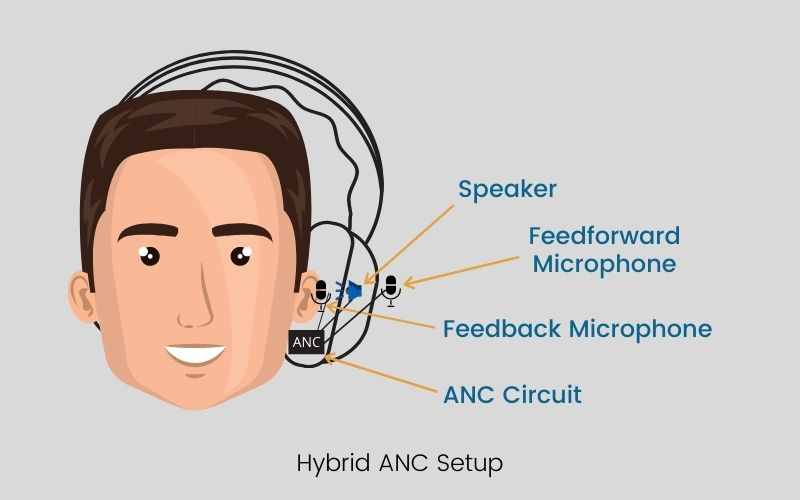 Hybrid ANC Setup in what is active noise cancellation